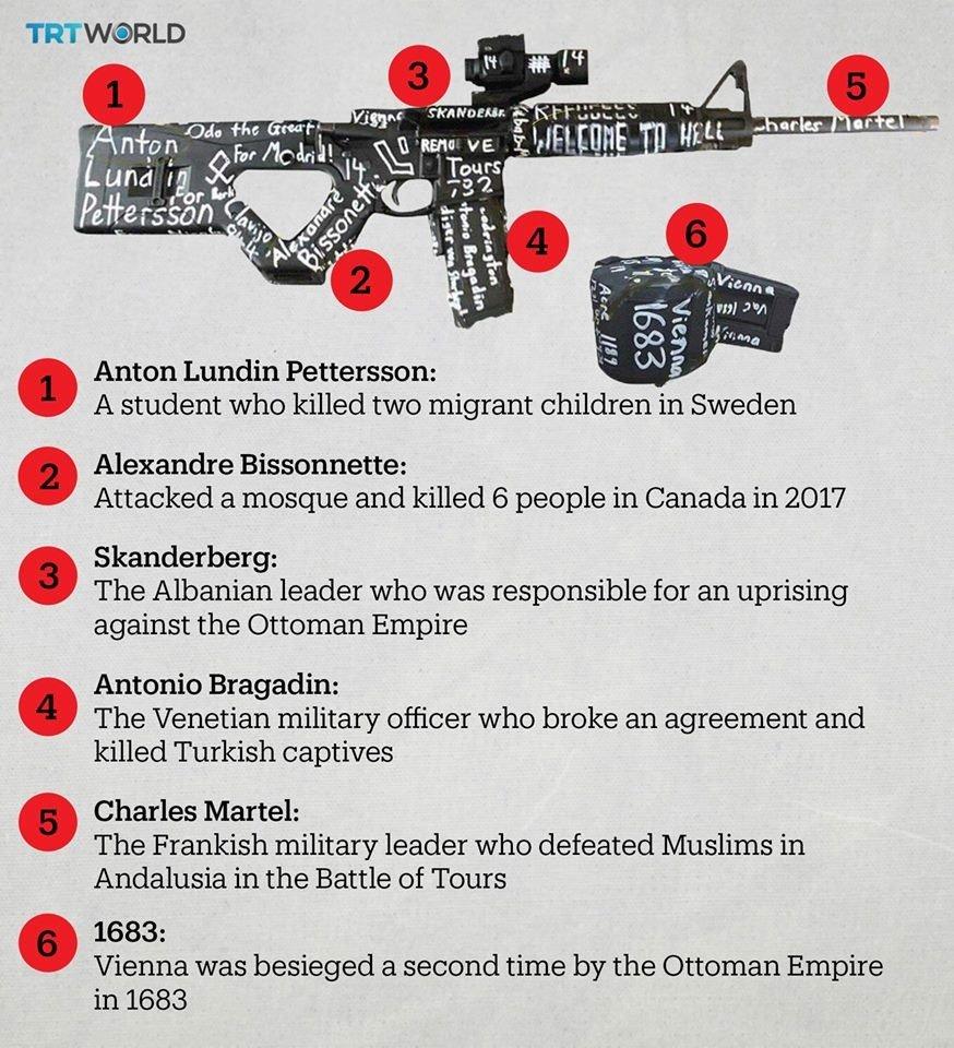 سفید فام دہشت گرد نے اس مشین گن سے فائرنگ کرکے نیوزی لینڈ کی مساجد میں 49 افراد کو شہید کردیا، اس گن پردیگر لکھے ہوئے دہشت گردوں کے ناموں کا تعارف